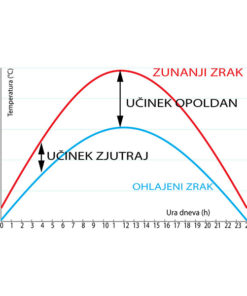FRESKO adiabatna-hlapilna hladilna enota_3